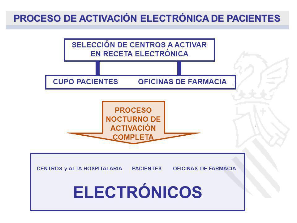 PROCESO DE ACTIVACIÓN ELECTRÓNICA DE PACIENTES SELECCIÓN DE CENTROS A ACTIVAR EN RECETA ELECTRÓNICA CUPO PACIENTESOFICINAS DE FARMACIA PROCESO NOCTURN