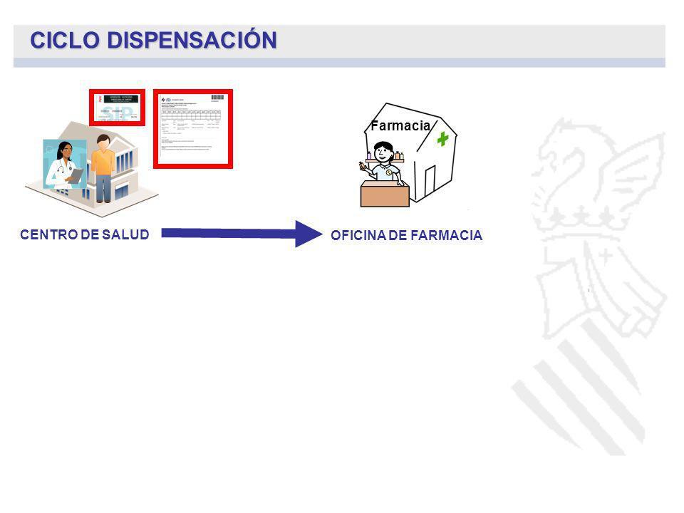 CENTRO DE SALUD CICLO DISPENSACIÓN OFICINA DE FARMACIA DISPENSACIÓN POR CONTINGENCIA POR RECETA ELECTRÓNICA 1.- INTEGRACIÓN RECETAS PAPEL.