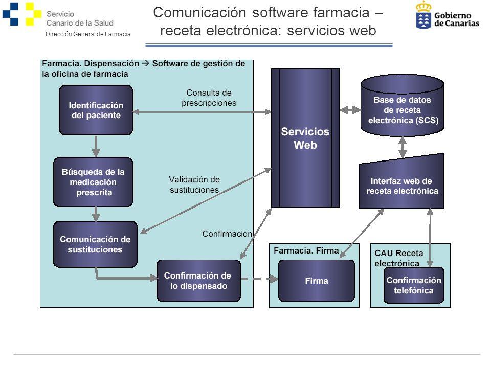 Dirección General de Farmacia Comunicación software farmacia – receta electrónica: servicios web