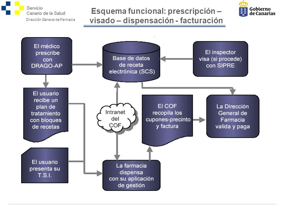Esquema funcional: prescripción – visado – dispensación - facturación