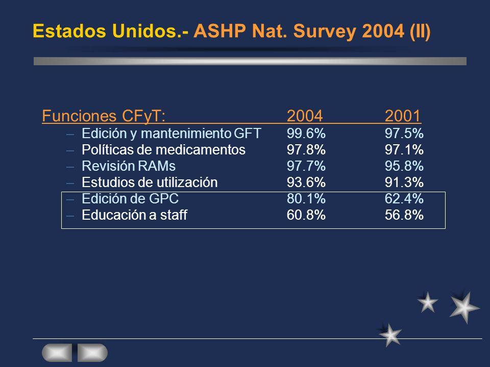 Estados Unidos.- ASHP Nat. Survey 2004 (II) Funciones CFyT:20042001 –Edición y mantenimiento GFT 99.6%97.5% –Políticas de medicamentos97.8%97.1% –Revi