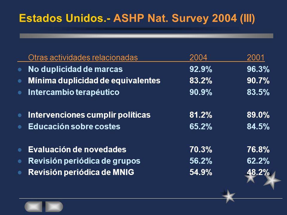 Estados Unidos.- ASHP Nat. Survey 2004 (III) Otras actividades relacionadas 20042001 No duplicidad de marcas92.9%96.3% Mínima duplicidad de equivalent
