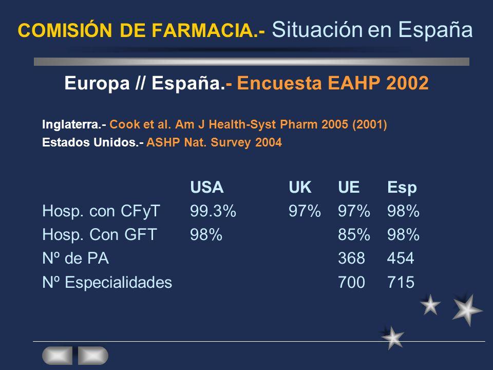 COMISIÓN DE FARMACIA.- Situación en España Europa // España.- Encuesta EAHP 2002 Inglaterra.- Cook et al. Am J Health-Syst Pharm 2005 (2001) Estados U