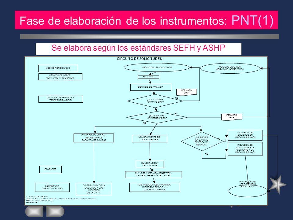 MATERIAL Y METODOS (2) Fase de elaboración de los instrumentos: PNT(1) Se elabora según los estándares SEFH y ASHP CIRCUITO DE SOLICITUDES SOLICITUD M