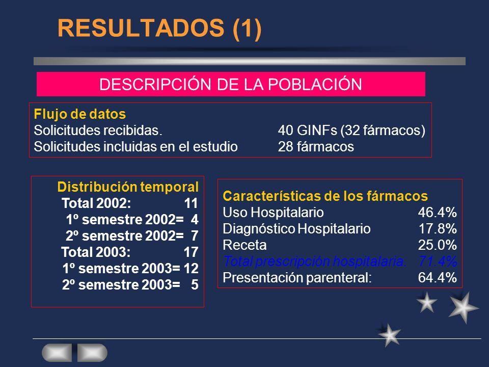 RESULTADOS (1) DESCRIPCIÓN DE LA POBLACIÓN Flujo de datos Solicitudes recibidas.40 GINFs (32 fármacos) Solicitudes incluidas en el estudio28 fármacos