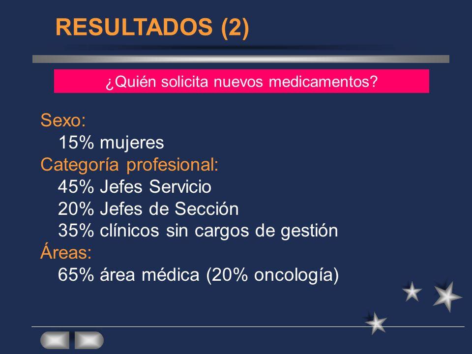 Sexo: 15% mujeres Categoría profesional: 45% Jefes Servicio 20% Jefes de Sección 35% clínicos sin cargos de gestión Áreas: 65% área médica (20% oncolo