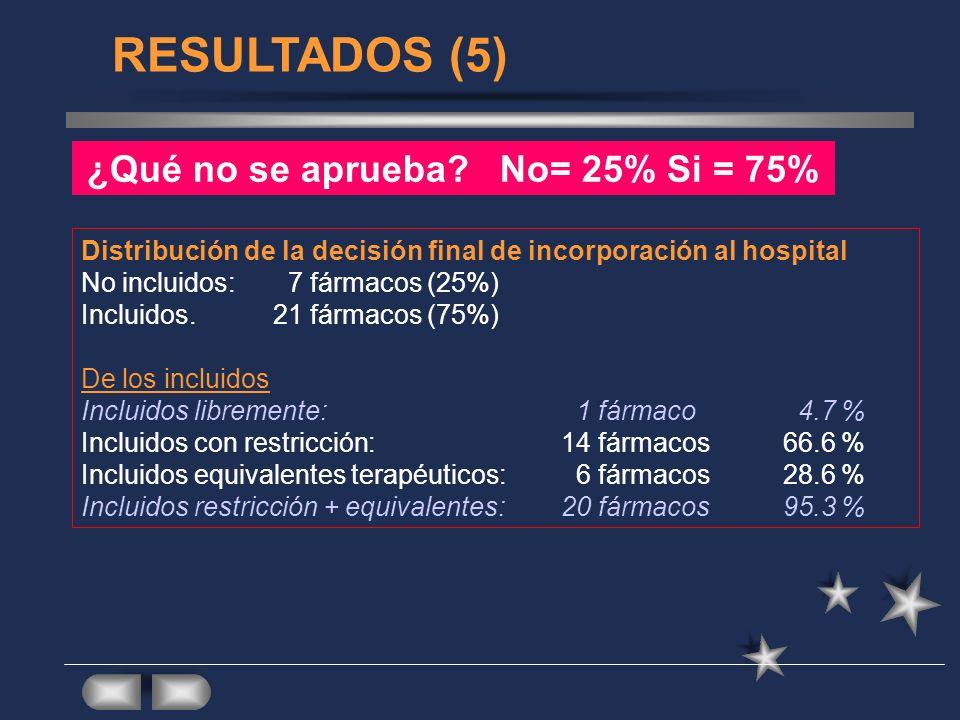 RESULTADOS (5) ¿Qué no se aprueba? No= 25% Si = 75% Distribución de la decisión final de incorporación al hospital No incluidos: 7 fármacos (25%) Incl