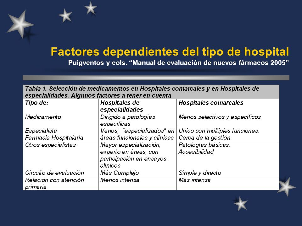 Factores dependientes del tipo de hospital Puigventos y cols. Manual de evaluación de nuevos fármacos 2005
