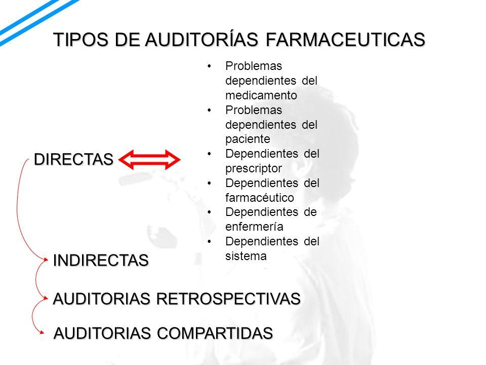 TIPOS DE AUDITORÍAS FARMACEUTICAS INDIRECTAS DIRECTAS Problemas dependientes del medicamento Problemas dependientes del paciente Dependientes del pres