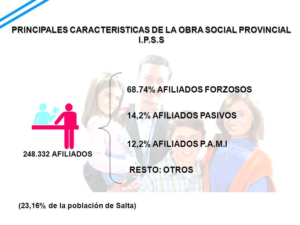 248.332 AFILIADOS 68.74% AFILIADOS FORZOSOS 14,2% AFILIADOS PASIVOS 12,2% AFILIADOS P.A.M.I RESTO: OTROS PRINCIPALES CARACTERISTICAS DE LA OBRA SOCIAL