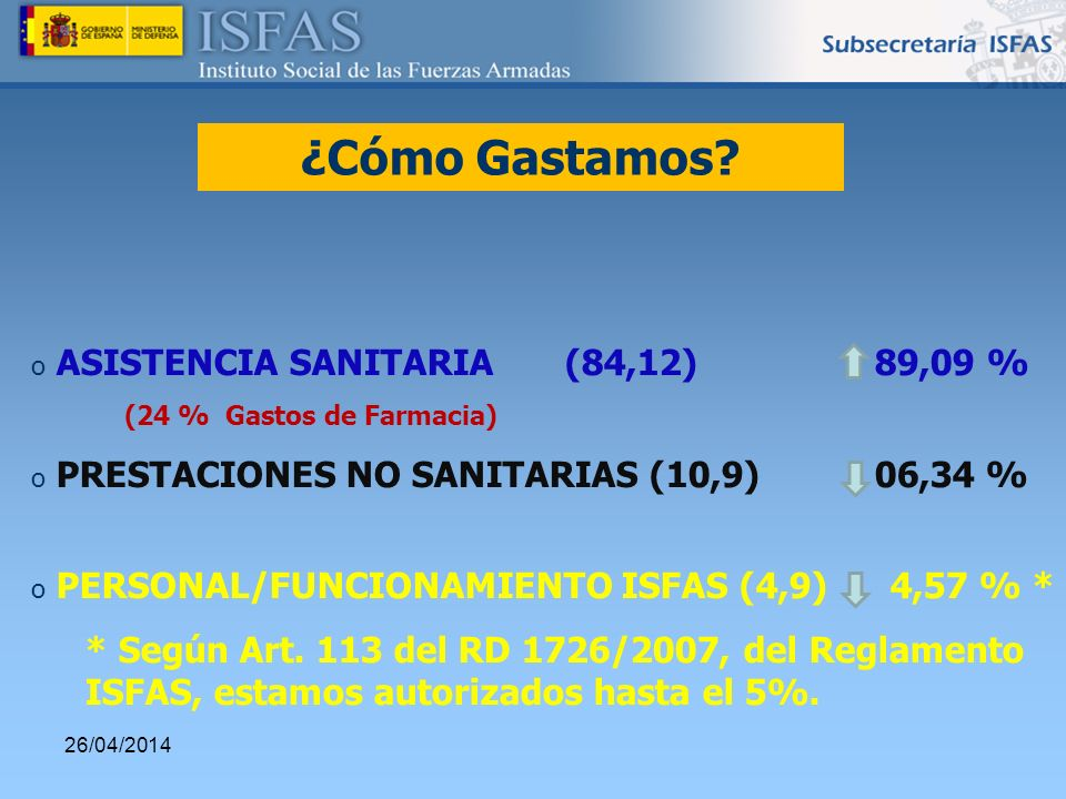 26/04/2014 o ASISTENCIA SANITARIA (84,12) 89,09 % (24 % Gastos de Farmacia) o PRESTACIONES NO SANITARIAS (10,9) 06,34 % o PERSONAL/FUNCIONAMIENTO ISFA