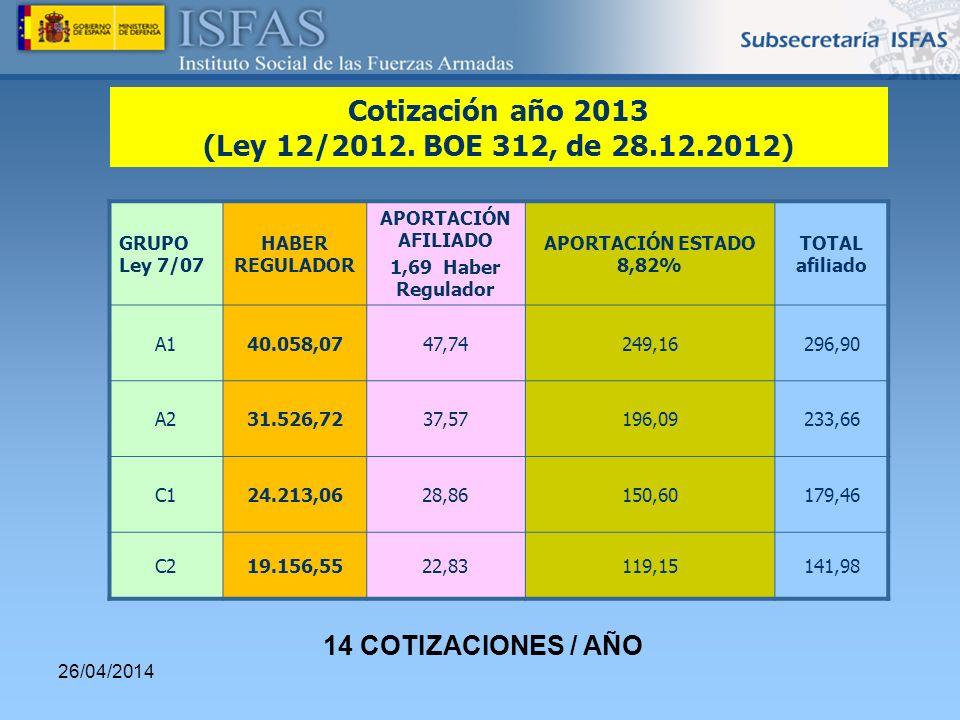 26/04/2014 GRUPO Ley 7/07 HABER REGULADOR APORTACIÓN AFILIADO 1,69 Haber Regulador APORTACIÓN ESTADO 8,82% TOTAL afiliado A140.058,0747,74249,16296,90