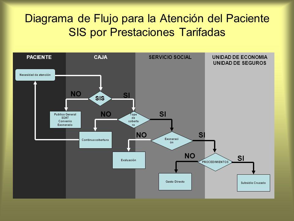 Diagrama de Flujo para la Atención del Paciente SIS por Prestaciones Tarifadas PACIENTEUNIDAD DE ECONOMIA UNIDAD DE SEGUROS SERVICIO SOCIALCAJA Necesi