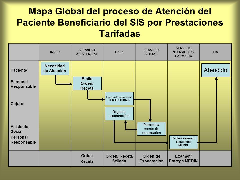 Mapa Global del proceso de Atención del Paciente Beneficiario del SIS por Prestaciones Tarifadas INICIO SERVICIO ASISTENCIAL CAJA SERVICIO SOCIAL SERV