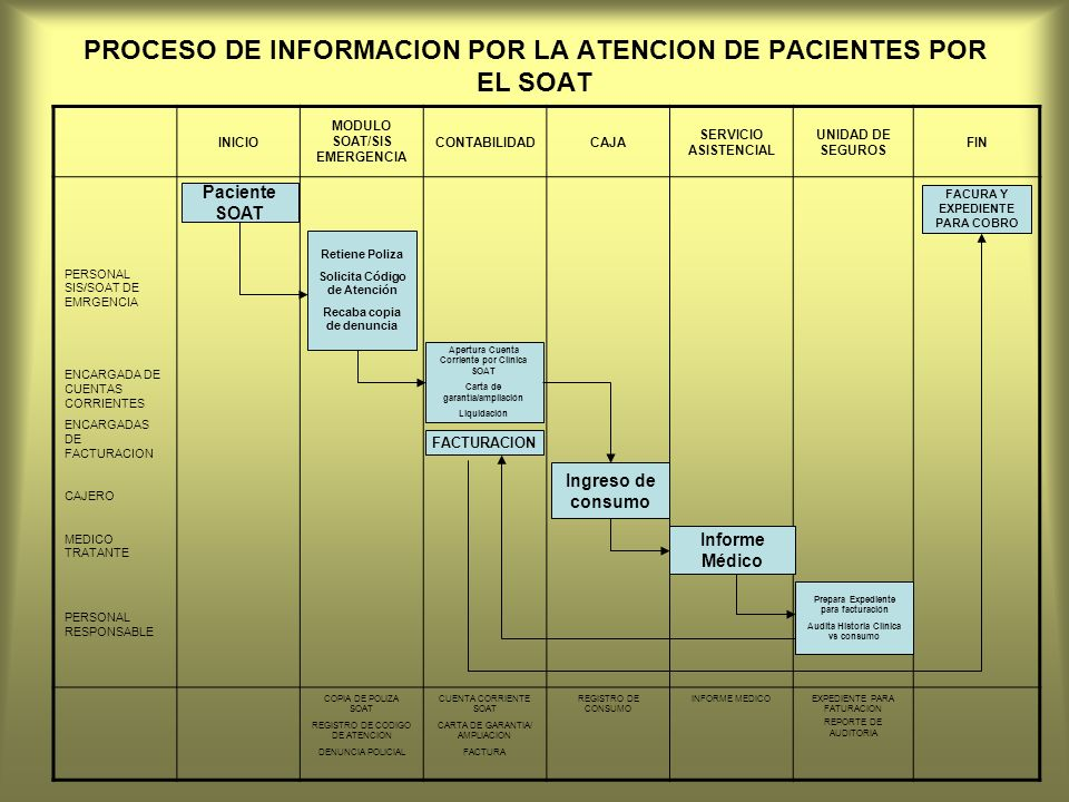 PROCESO DE INFORMACION POR LA ATENCION DE PACIENTES POR EL SOAT INICIO MODULO SOAT/SIS EMERGENCIA CONTABILIDADCAJA SERVICIO ASISTENCIAL UNIDAD DE SEGU