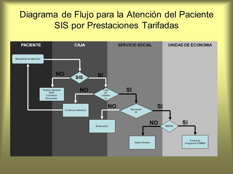 Diagrama de Flujo para la Atención del Paciente SIS por Prestaciones Tarifadas PACIENTEUNIDAD DE ECONOMIASERVICIO SOCIALCAJA Necesidad de atención SIS