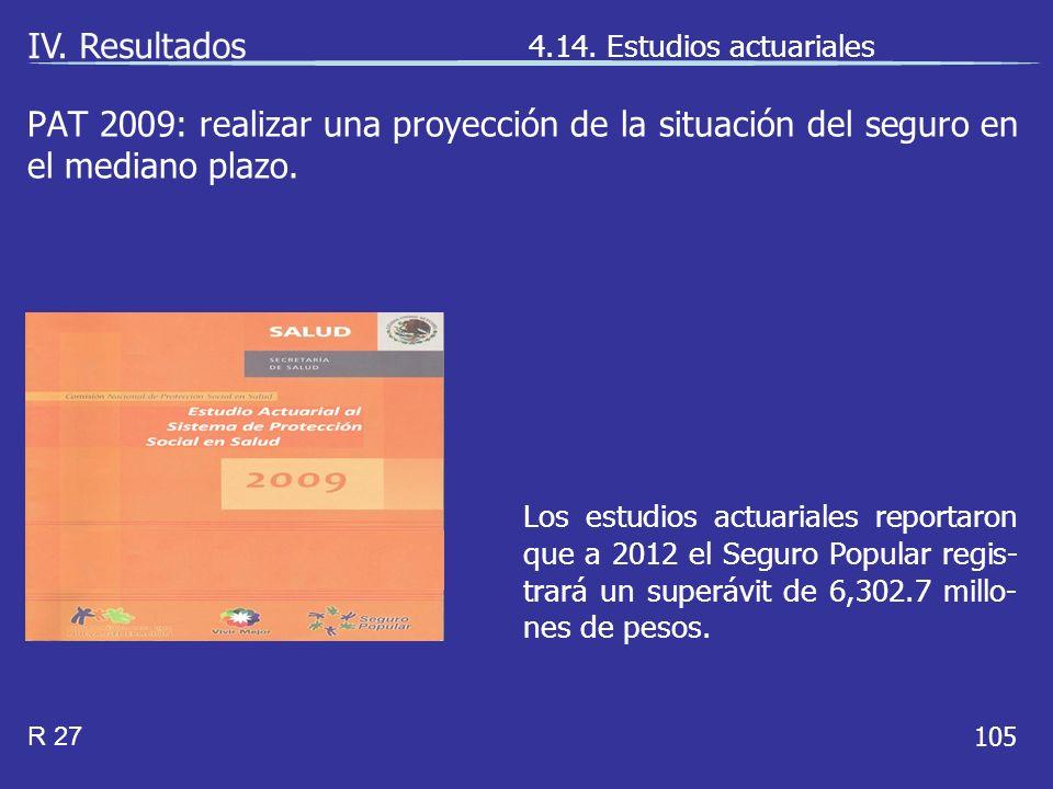 105 Los estudios actuariales reportaron que a 2012 el Seguro Popular regis- trará un superávit de 6,302.7 millo- nes de pesos.