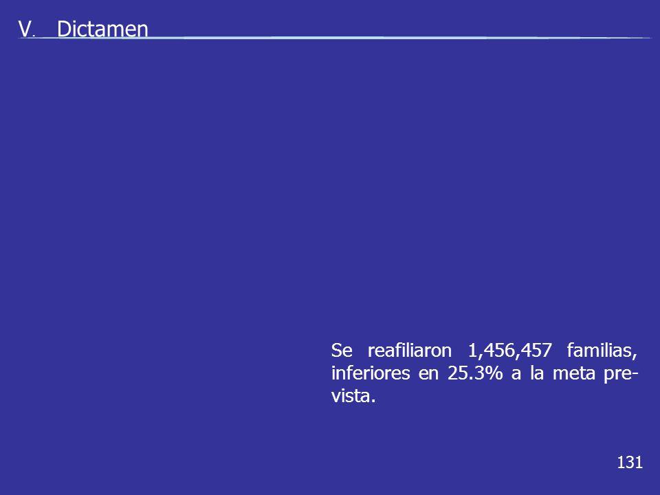 131 V. Dictamen Se reafiliaron 1,456,457 familias, inferiores en 25.3% a la meta pre- vista.