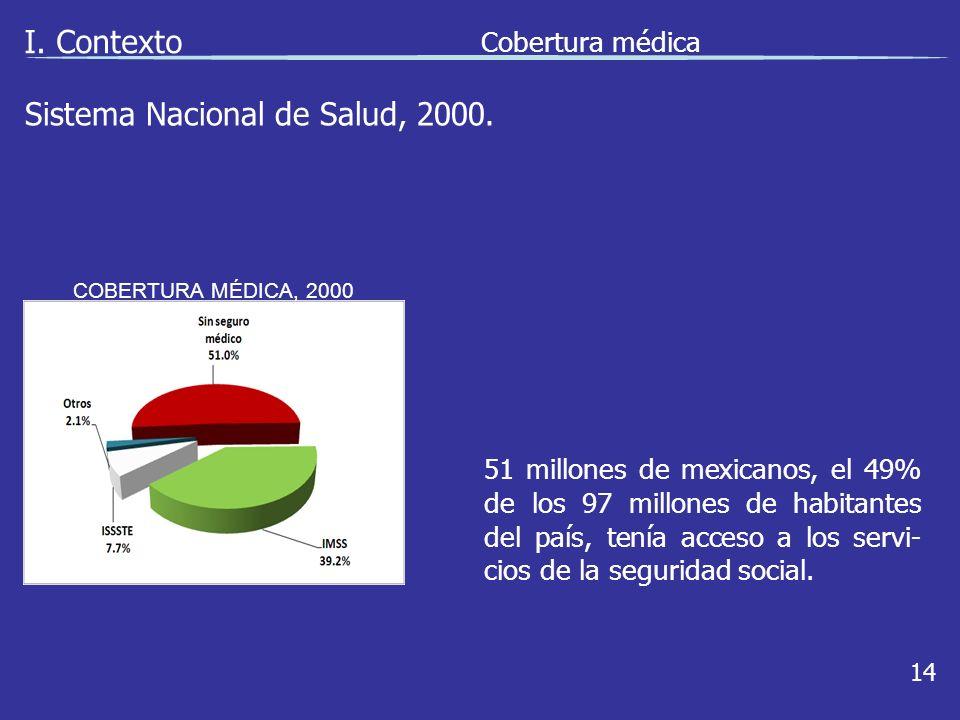 Sistema Nacional de Salud, 2000. I.