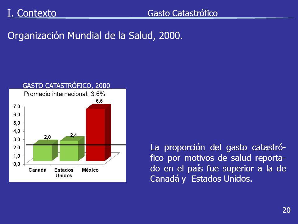 I. Contexto Gasto Catastrófico 20 La proporción del gasto catastró- fico por motivos de salud reporta- do en el país fue superior a la de Canadá y Est