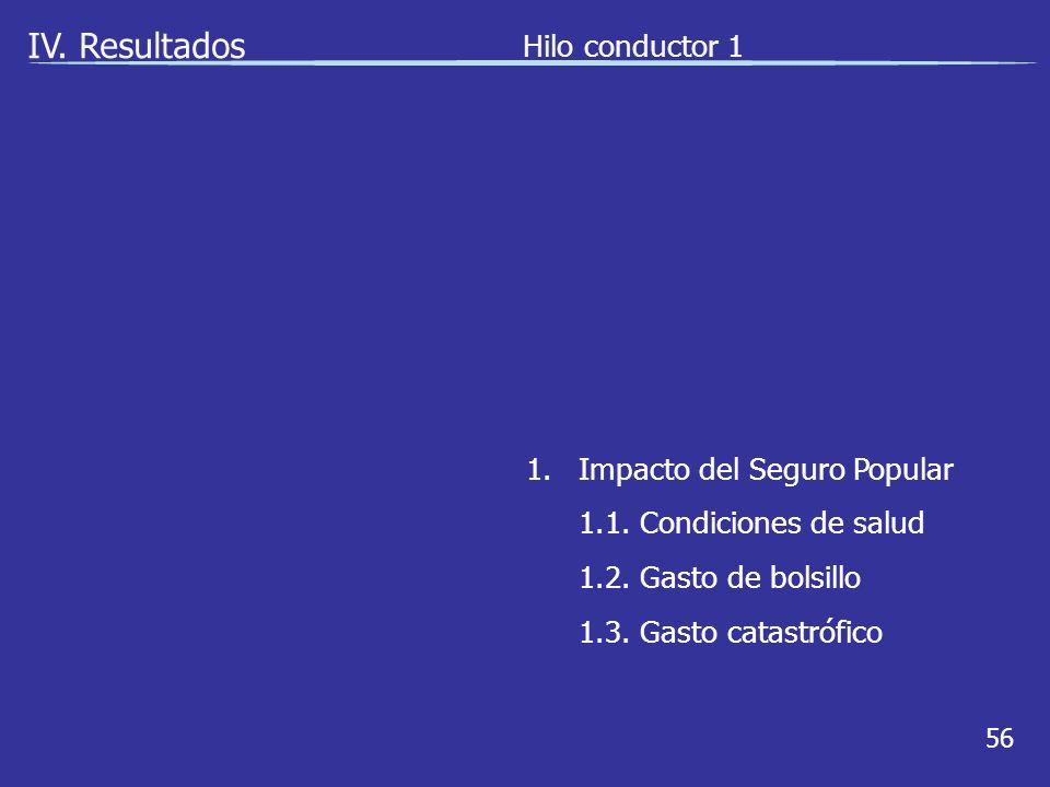 56 IV. Resultados Hilo conductor 1 1.Impacto del Seguro Popular 1.1.