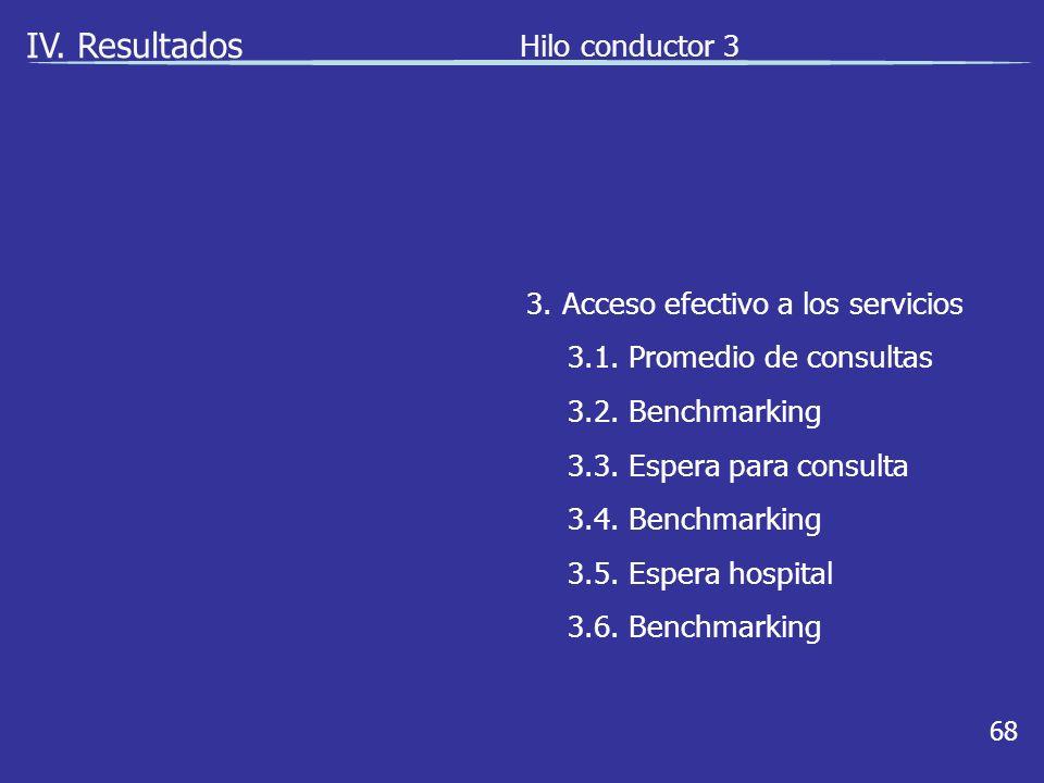 68 IV. Resultados Hilo conductor 3 3. Acceso efectivo a los servicios 3.1.