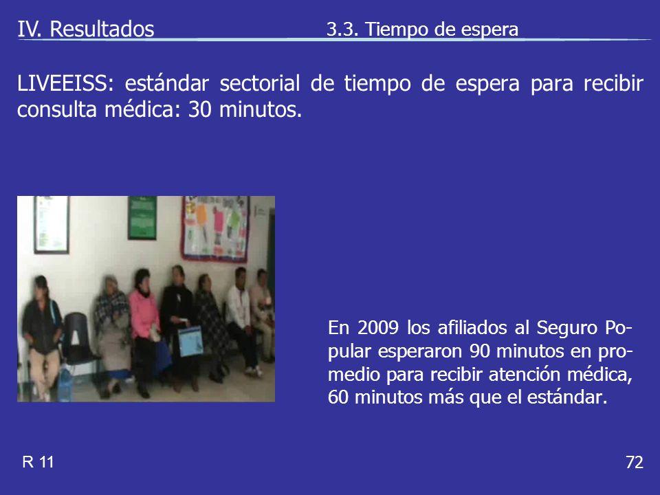 72 En 2009 los afiliados al Seguro Po- pular esperaron 90 minutos en pro- medio para recibir atención médica, 60 minutos más que el estándar.