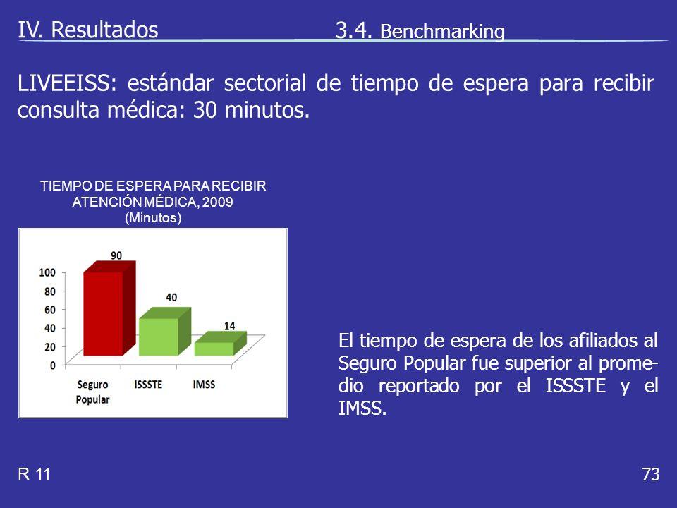 73 LIVEEISS: estándar sectorial de tiempo de espera para recibir consulta médica: 30 minutos.