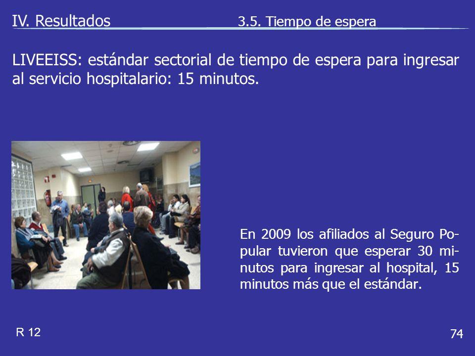 74 En 2009 los afiliados al Seguro Po- pular tuvieron que esperar 30 mi- nutos para ingresar al hospital, 15 minutos más que el estándar.