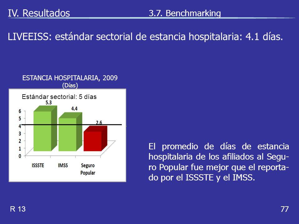 77 El promedio de días de estancia hospitalaria de los afiliados al Segu- ro Popular fue mejor que el reporta- do por el ISSSTE y el IMSS.