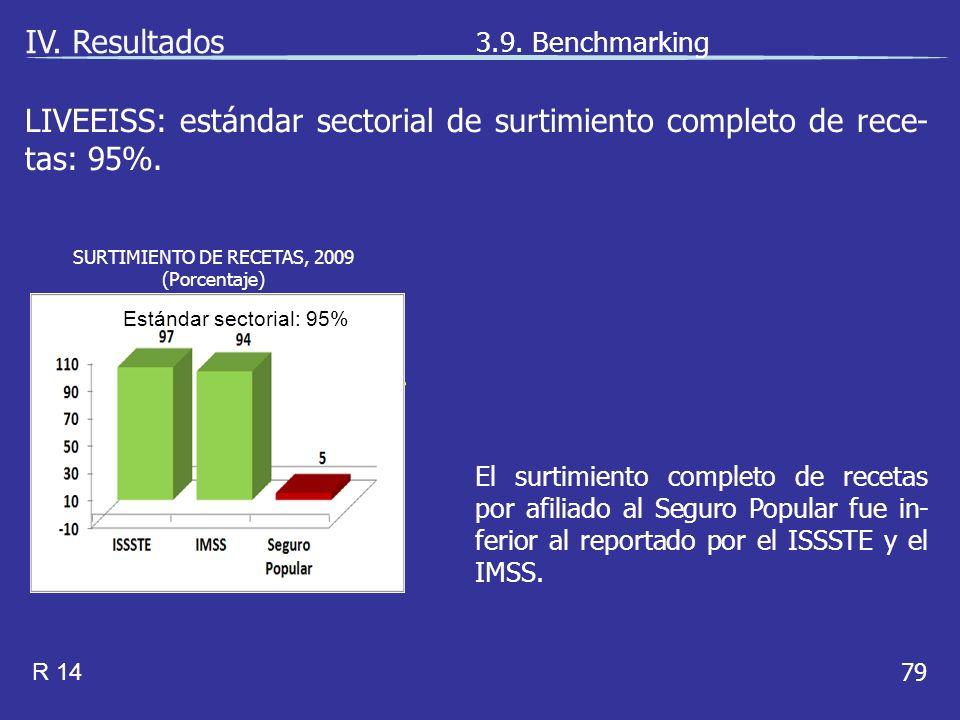 79 El surtimiento completo de recetas por afiliado al Seguro Popular fue in- ferior al reportado por el ISSSTE y el IMSS.