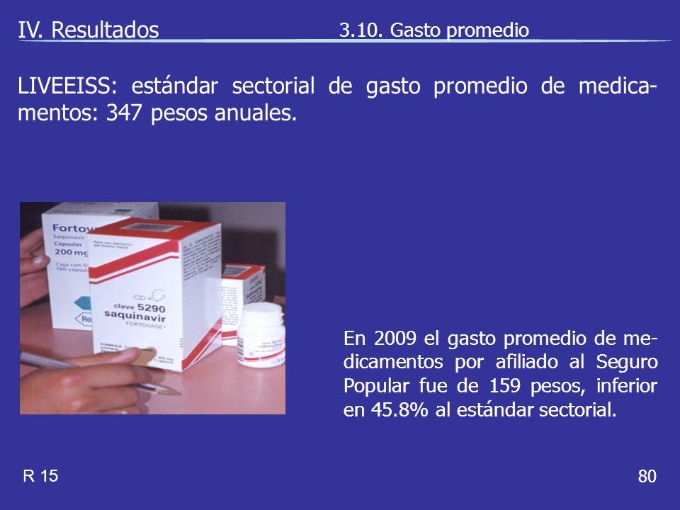80 En 2009 el gasto promedio de me- dicamentos por afiliado al Seguro Popular fue de 159 pesos, inferior en 45.8% al estándar sectorial.