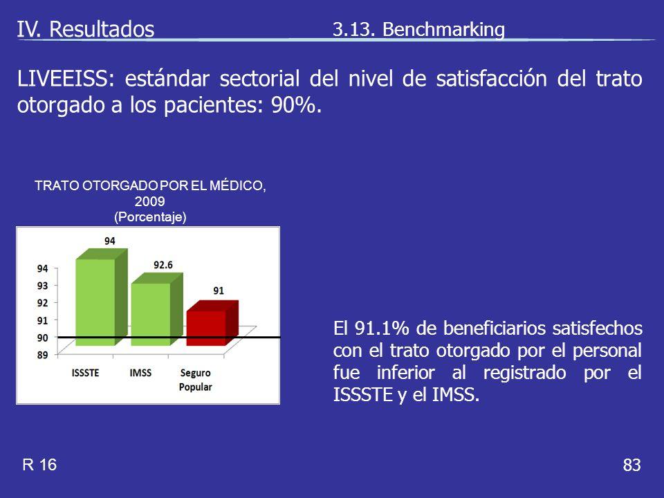 83 El 91.1% de beneficiarios satisfechos con el trato otorgado por el personal fue inferior al registrado por el ISSSTE y el IMSS.