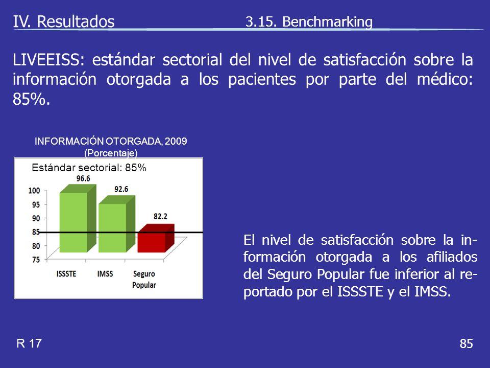 85 El nivel de satisfacción sobre la in- formación otorgada a los afiliados del Seguro Popular fue inferior al re- portado por el ISSSTE y el IMSS.