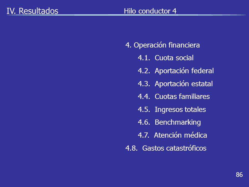 86 IV. Resultados Hilo conductor 4 4. Operación financiera 4.1.