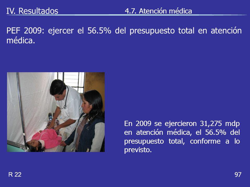 97 En 2009 se ejercieron 31,275 mdp en atención médica, el 56.5% del presupuesto total, conforme a lo previsto.
