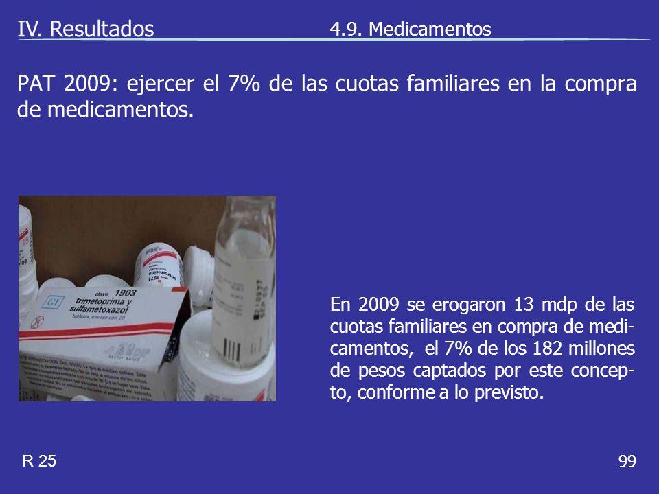 99 En 2009 se erogaron 13 mdp de las cuotas familiares en compra de medi- camentos, el 7% de los 182 millones de pesos captados por este concep- to, conforme a lo previsto.