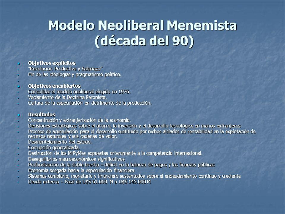 Modelo Neoliberal Menemista (década del 90) Objetivos explícitos Objetivos explícitos Revolución Productiva y Salariazo Revolución Productiva y Salari