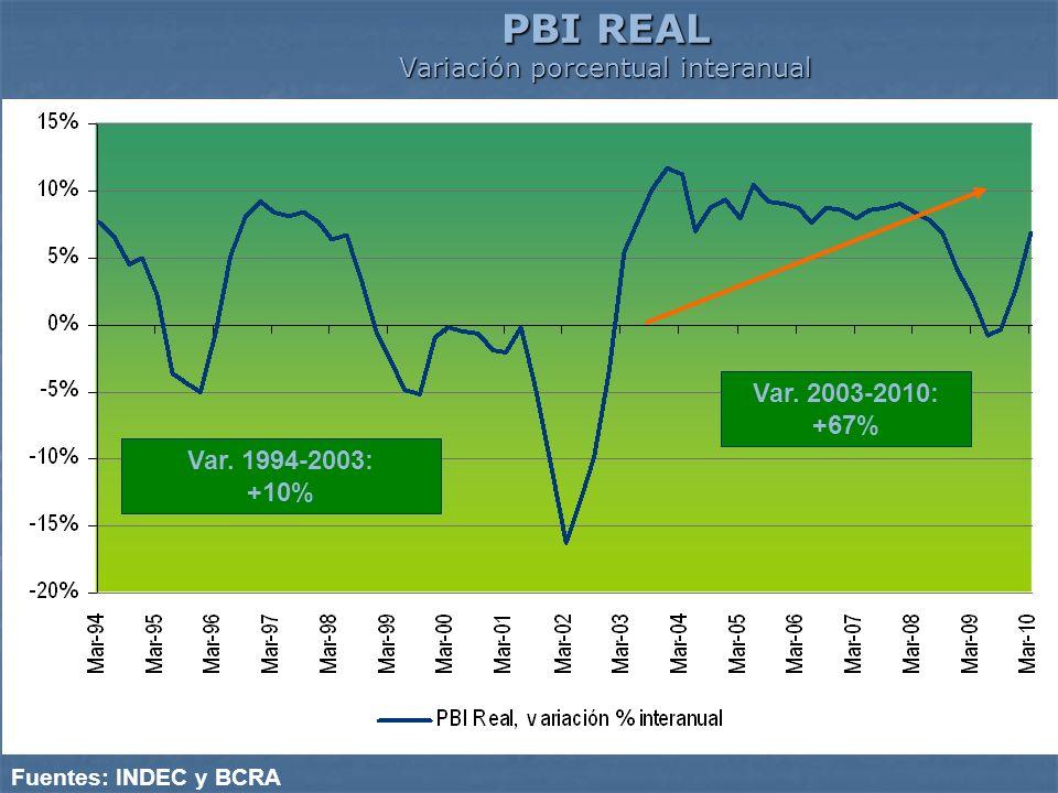 PBI REAL Variación porcentual interanual Fuentes: INDEC y BCRA Var. 1994-2003: +10% Var. 2003-2010: +67%