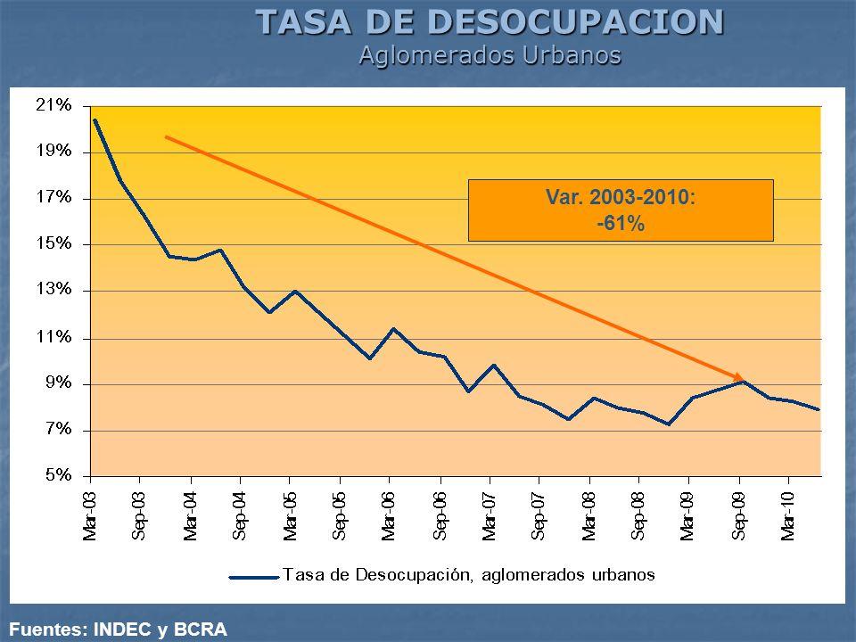 TASA DE DESOCUPACION Aglomerados Urbanos Fuentes: INDEC y BCRA Var. 2003-2010: -61%