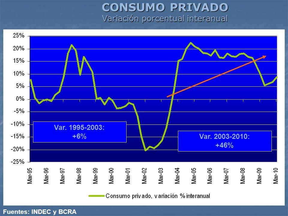 CONSUMO PRIVADO Variación porcentual interanual Fuentes: INDEC y BCRA Var. 1995-2003: +6% Var. 2003-2010: +46%