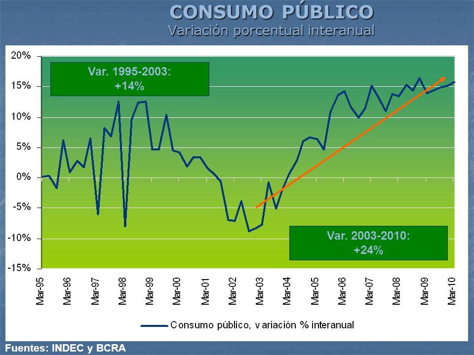 CONSUMO PÚBLICO Variación porcentual interanual Fuentes: INDEC y BCRA Var. 1995-2003: +14% Var. 2003-2010: +24%