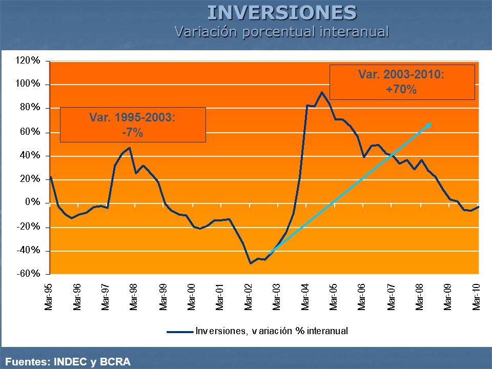 INVERSIONES Variación porcentual interanual Fuentes: INDEC y BCRA Var. 1995-2003: -7% Var. 2003-2010: +70%