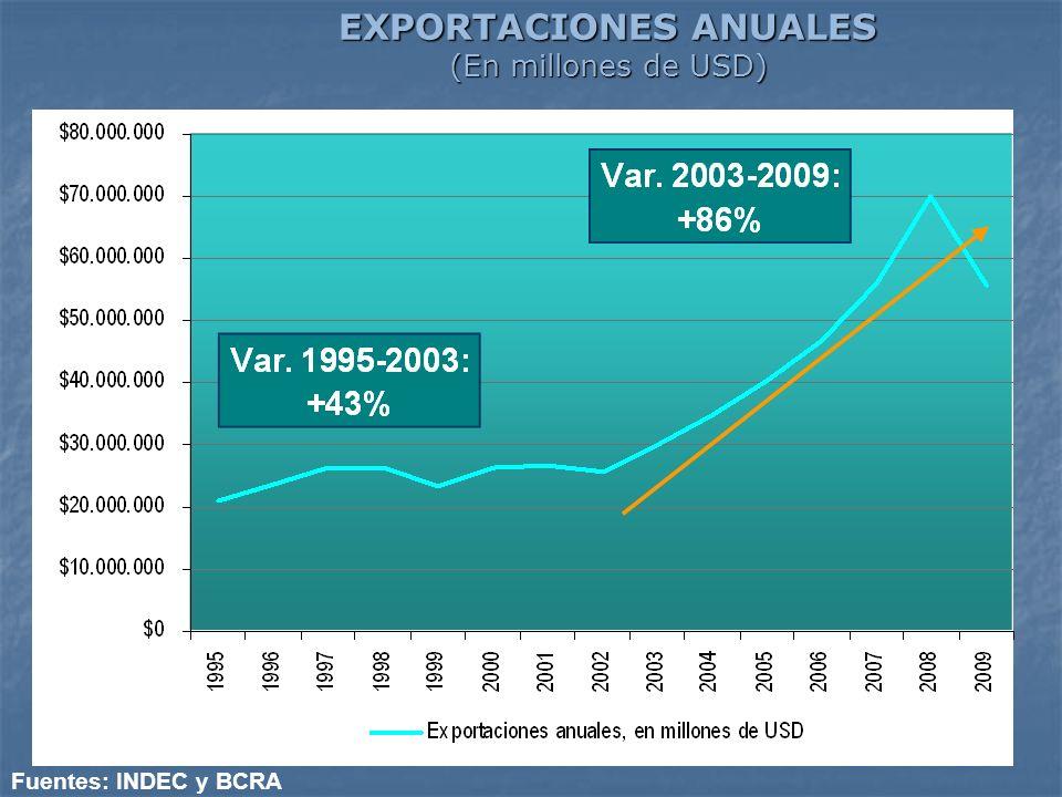 EXPORTACIONES ANUALES (En millones de USD) Fuentes: INDEC y BCRA
