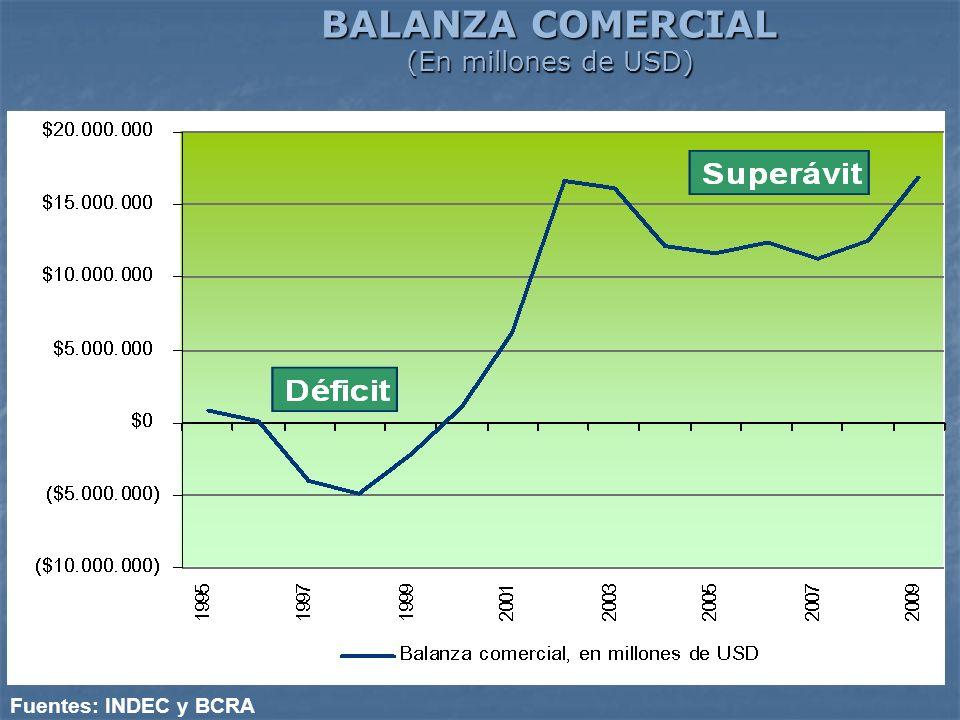 BALANZA COMERCIAL (En millones de USD) Fuentes: INDEC y BCRA