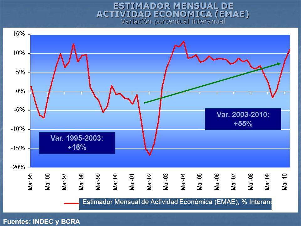 ESTIMADOR MENSUAL DE ACTIVIDAD ECONOMICA (EMAE) Variación porcentual interanual Fuentes: INDEC y BCRA Var. 1995-2003: +16% Var. 2003-2010: +55% Estima