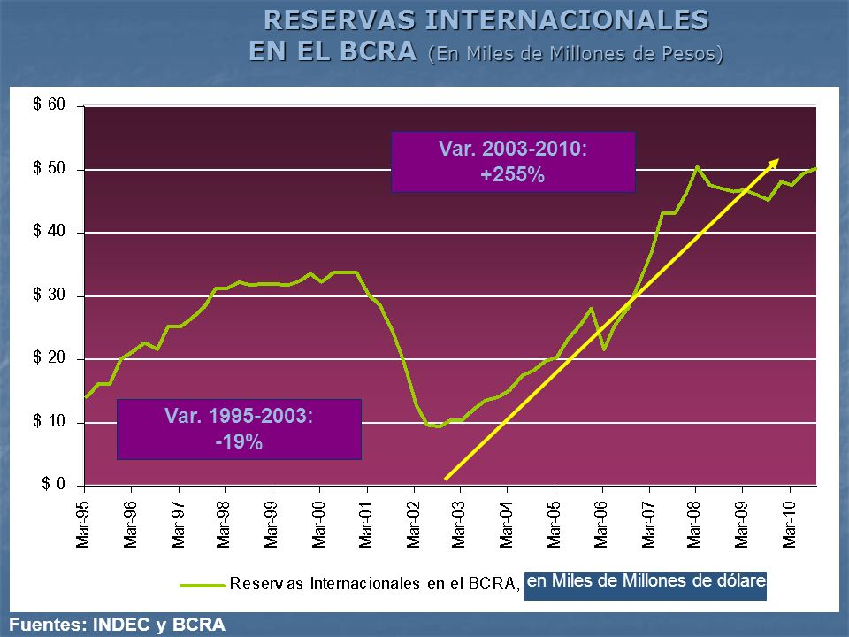 RESERVAS INTERNACIONALES EN EL BCRA (En Miles de Millones de Pesos) Fuentes: INDEC y BCRA Var. 1995-2003: -19% Var. 2003-2010: +255% en Miles de Millo