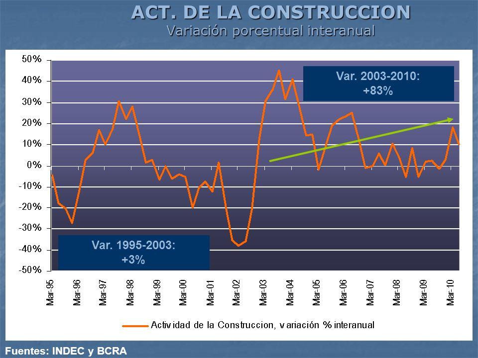 ACT. DE LA CONSTRUCCION Variación porcentual interanual Fuentes: INDEC y BCRA Var. 2003-2010: +83% Var. 1995-2003: +3%