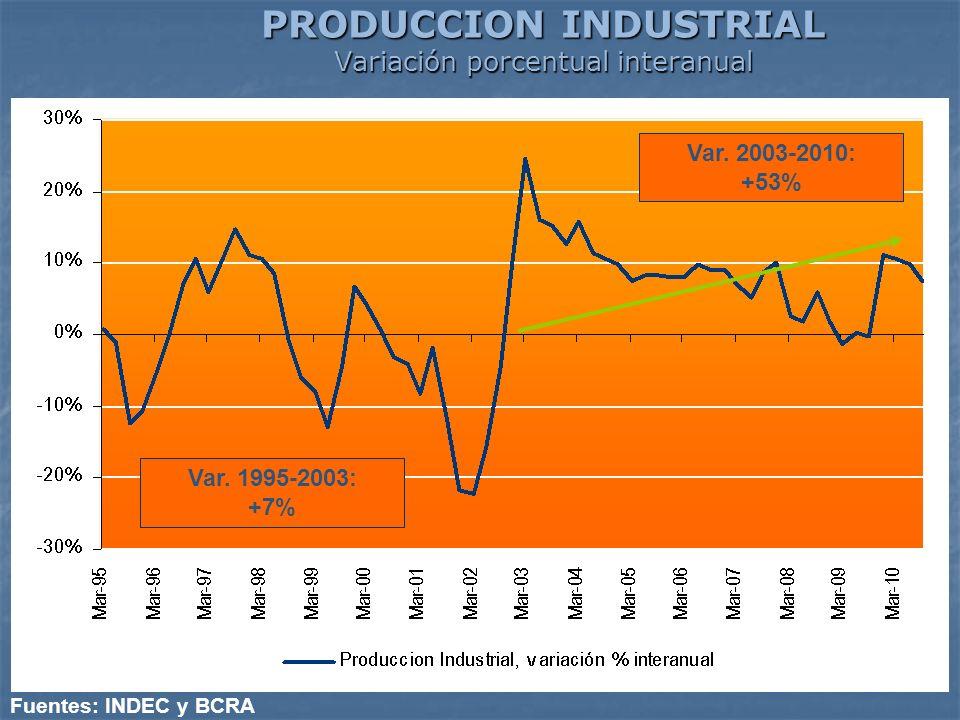 PRODUCCION INDUSTRIAL Variación porcentual interanual Fuentes: INDEC y BCRA Var. 2003-2010: +53% Var. 1995-2003: +7%