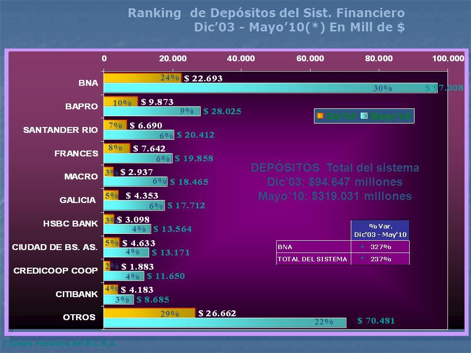 Ranking de Depósitos del Sist. Financiero Dic03 - Mayo10(*) En Mill de $ (*)Datos extraídos del B.C.R.A. 30% 9% 6% 4% 3% 22% DEPÓSITOS Total del siste